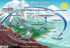 The Rain Cycle - That means over and over and over.......